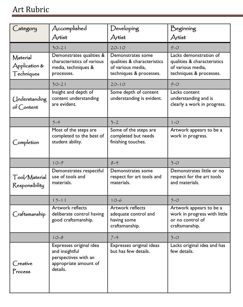 A Handy Rubric For Art Teachers | Assessment Tools & Ideas - Free Printable Art Rubrics