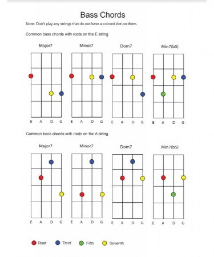 Free Printable Bass Guitar Chord Chart