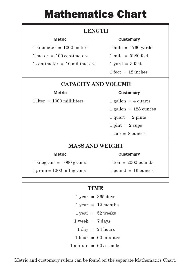 Conversion Chart For Math | Math Chart | Back To School | Pinterest - Free Printable Teas Test Study Guide