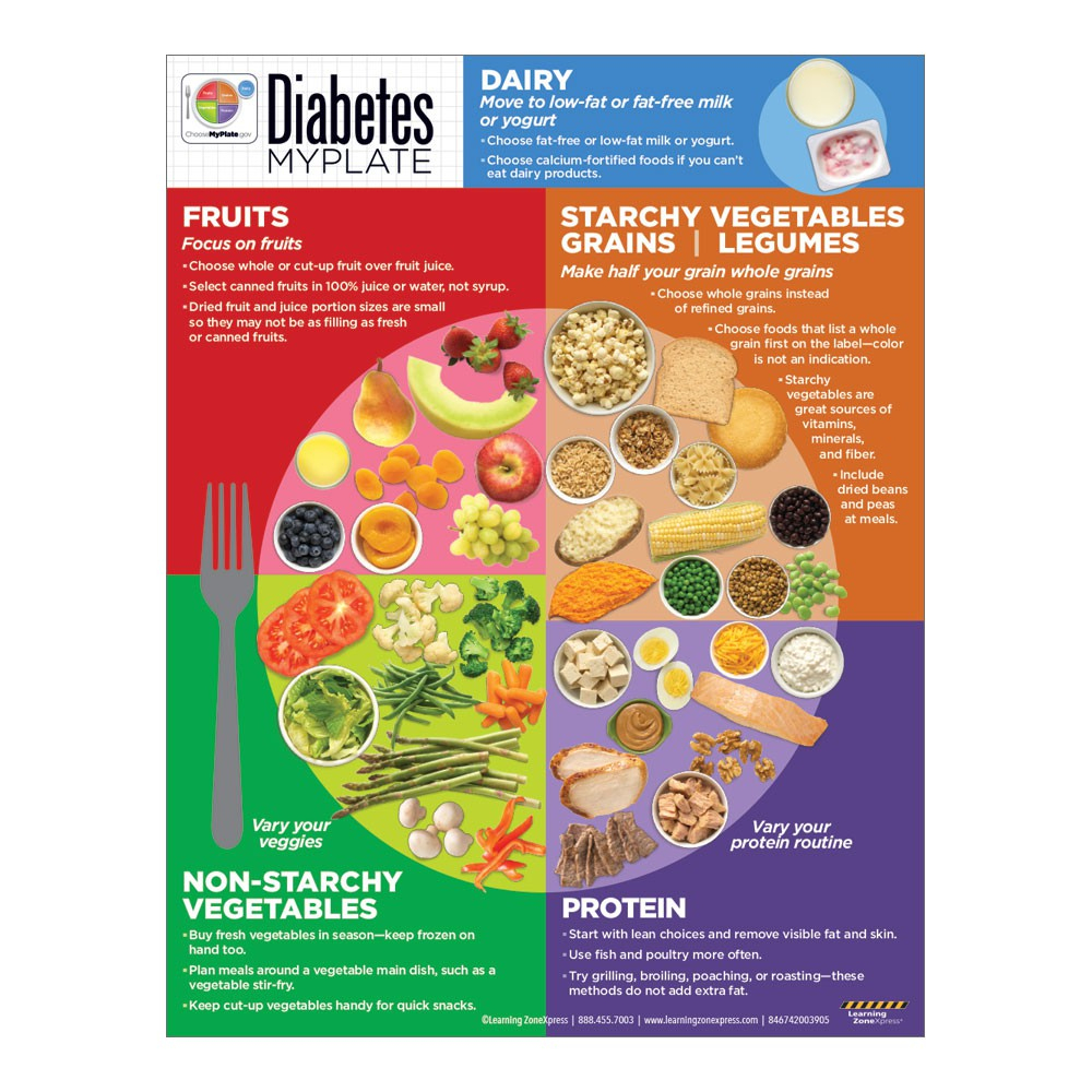 Diabetes Myplate Handouts | Diabetes Nutrition - Free Printable Patient Education Handouts
