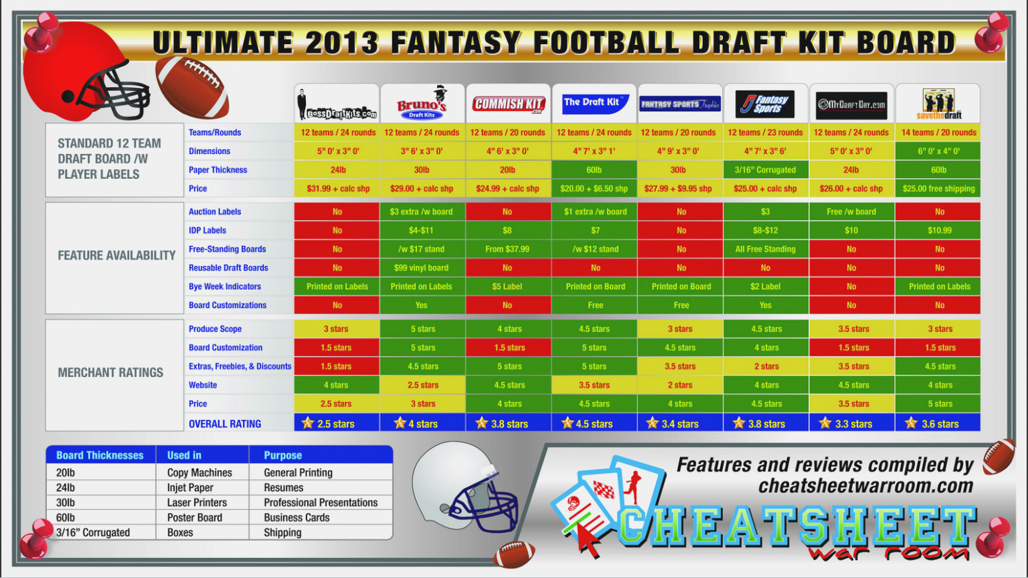 Eliminate Your Fears And Doubts | Label Design Inspiration - Free Fantasy Football Draft Kit Printable