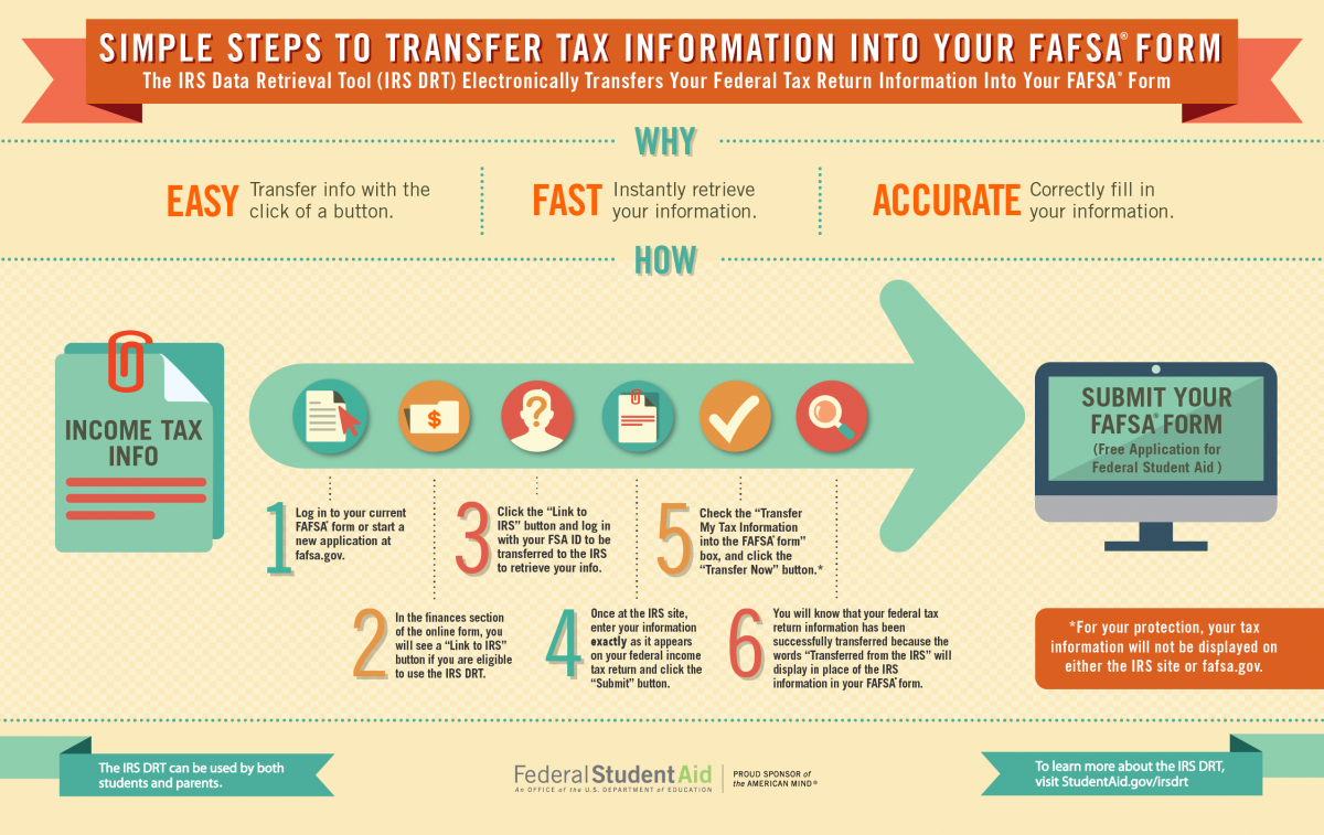 Filling Out The Fafsa® Form | Federal Student Aid - Free Printable Fafsa Application Form