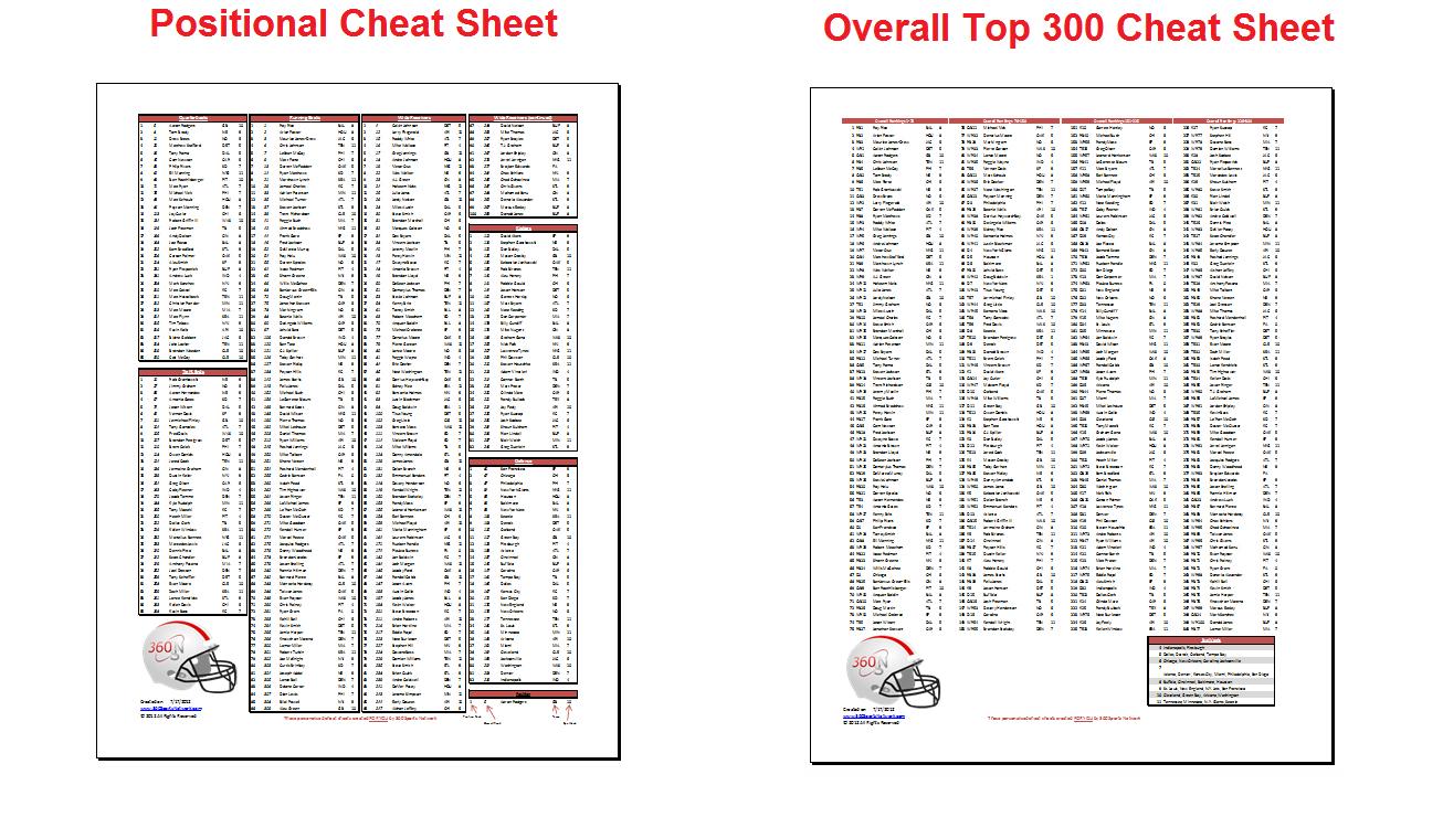 Free Fantasy Football Cheat Sheets 2007 - Free Fantasy Football Printable Draft Sheets