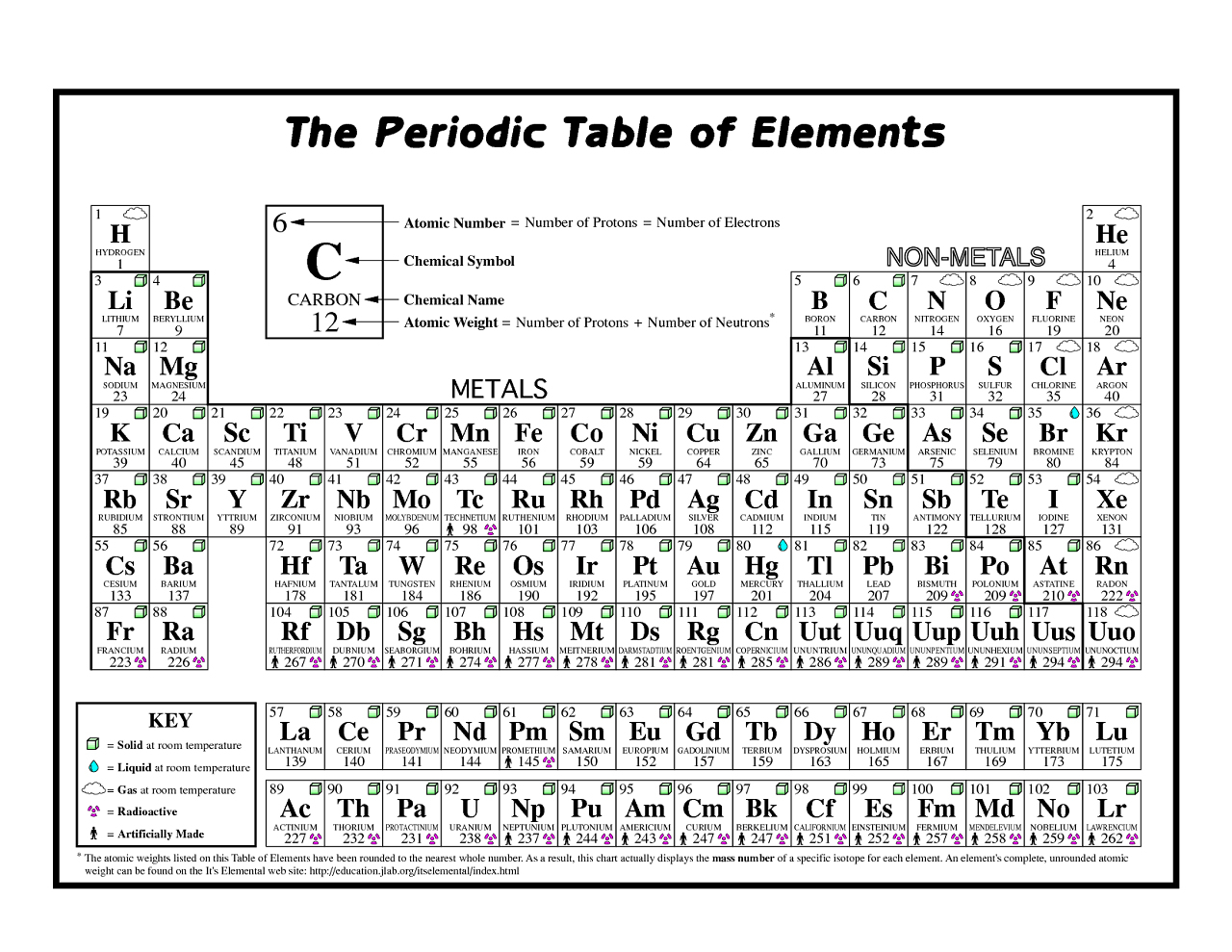 Free Printable Periodic Table Of The Elements – Jowo - Free Printable Periodic Table Of Elements