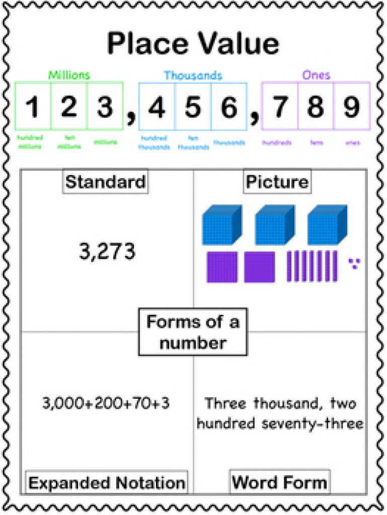 Free Printable Place Value Chart In Spanish | Free Printable - Free Printable Place Value Chart In Spanish