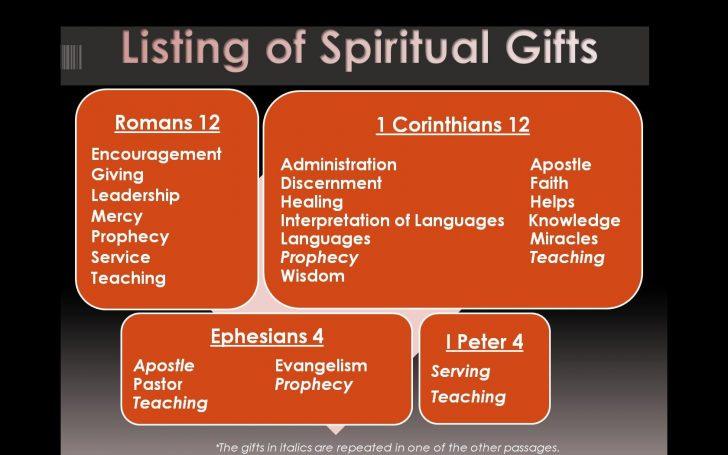 Free Printable Spiritual Gifts Test