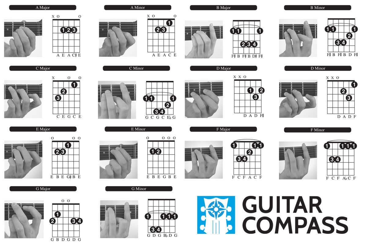 Guitar Chords For Beginners - Free Chord Chart, Diagram, & Video Lesson - Free Printable Guitar Tabs For Beginners