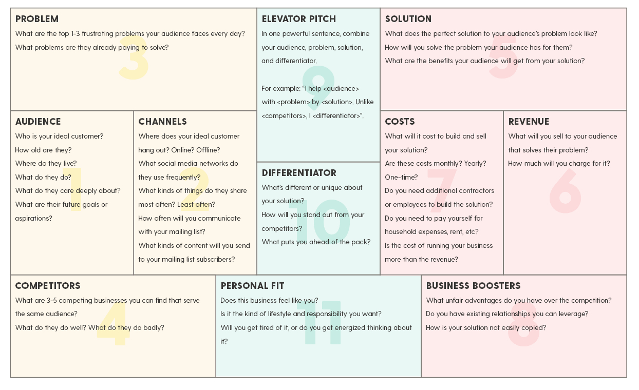 How To Create A Simple Business Plan On One Page (Plus A Free - Free Printable Simple Business Plan Template