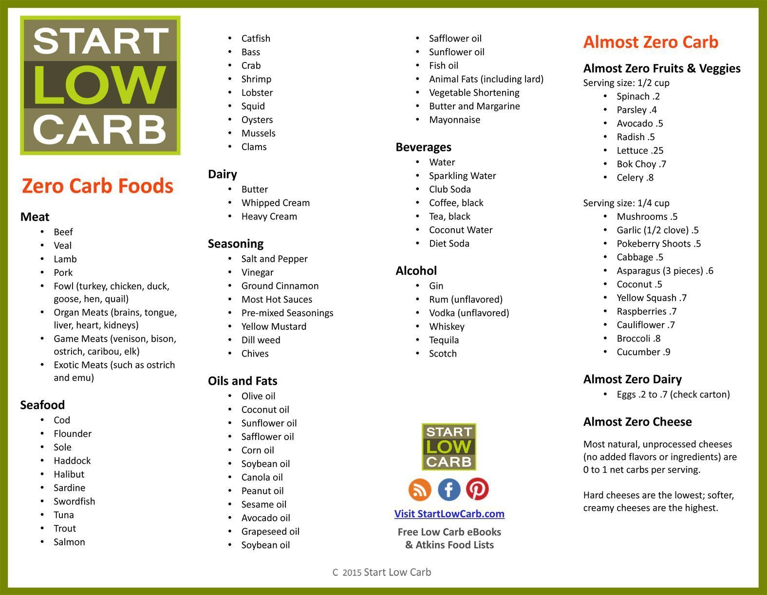 Image Result For 120 Zero Carb Foods For Atkins Induction And - Free Printable Atkins Diet Plan