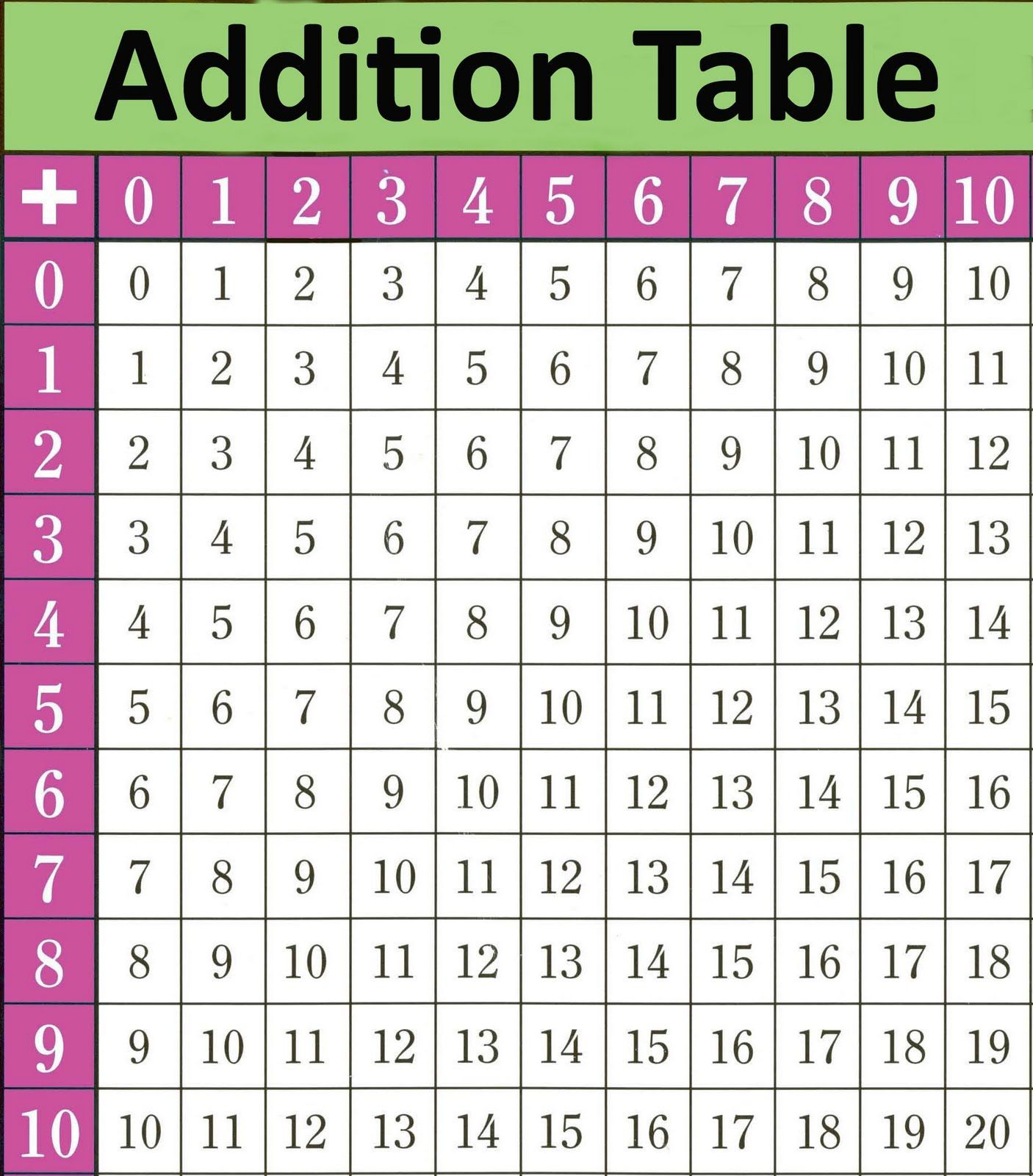 Image Result For Addition Table 1 To 12 | Addition Table | Pinterest - Free Printable Addition Chart