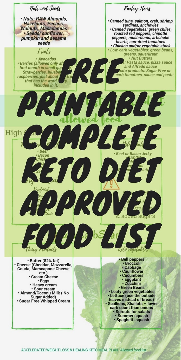 Keto Diet Shopping List For Beginners & Printable Keto Approved Food - Free Printable Low Carb Diet Plans