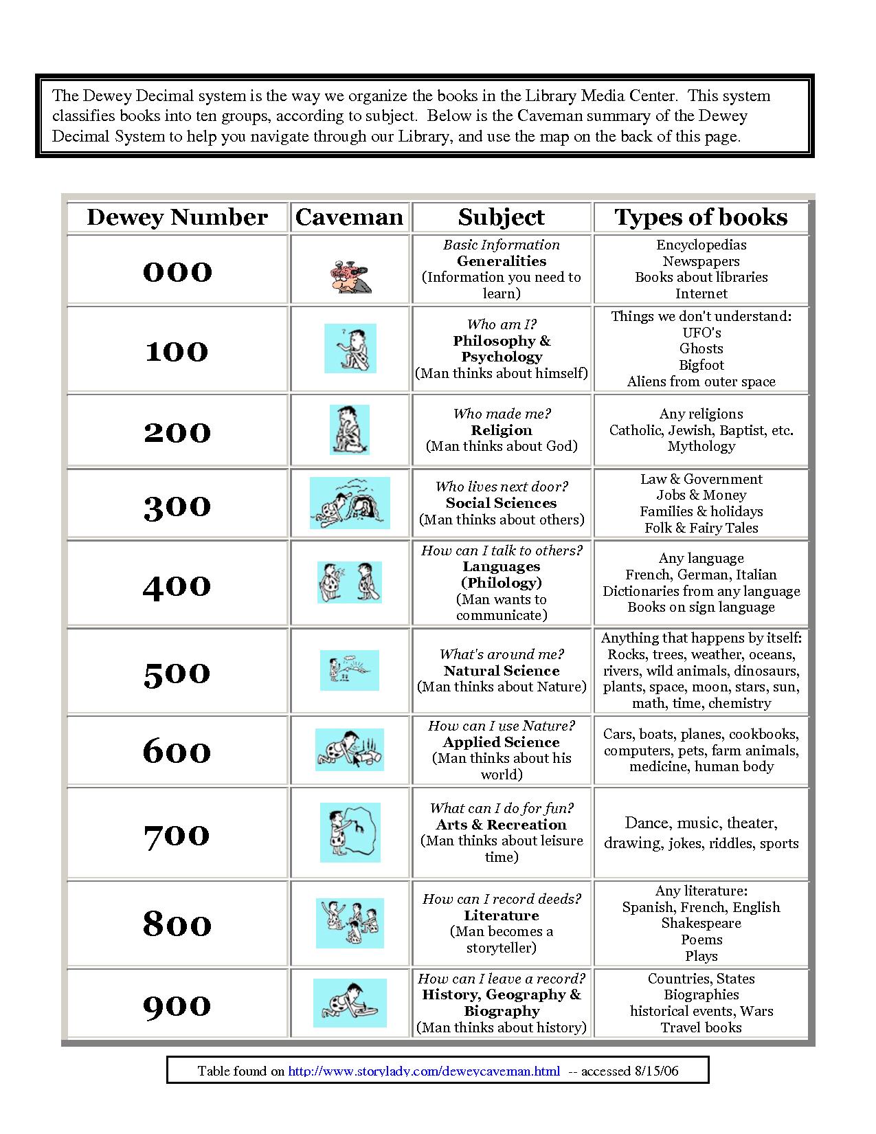 Kindergarten Dewey Decimal System Worksheets Free Worksheet Examples - Free Library Skills Printable Worksheets