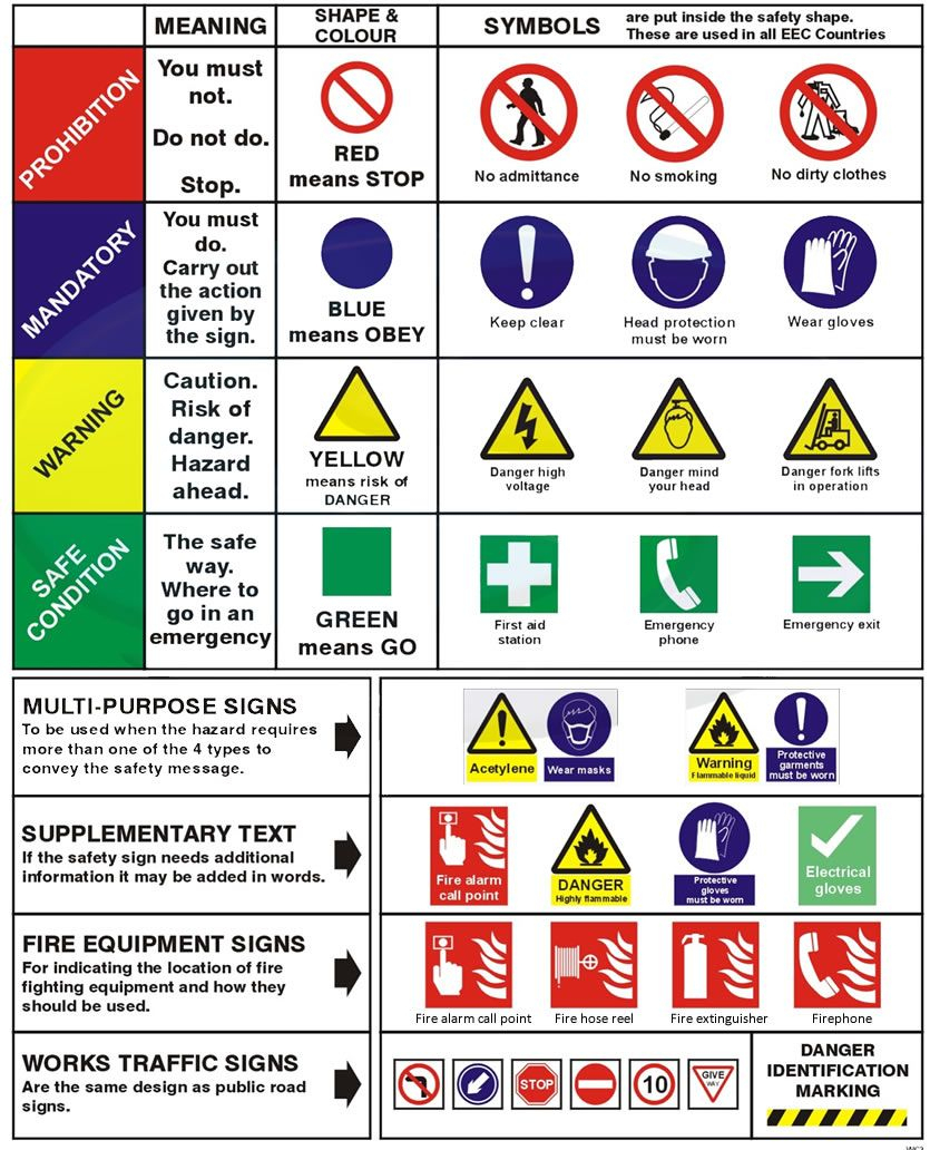 Learn Aabout Health And Safety Signs Using Pictures. English Lesson - Free Printable Health And Safety Signs