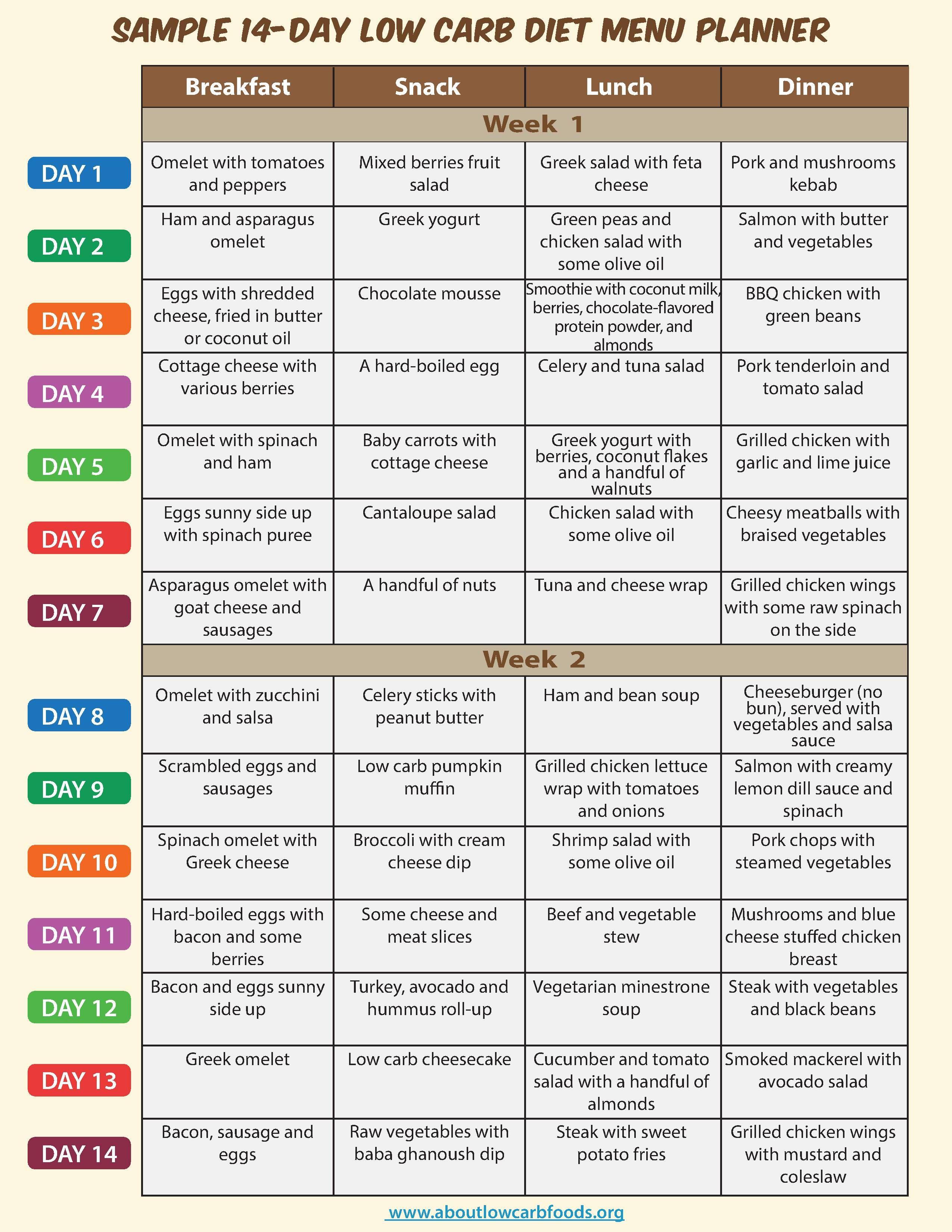 Low Carb Menu - 12.2.dansbosch.nl • - Free Printable Low Carb Diet Plans