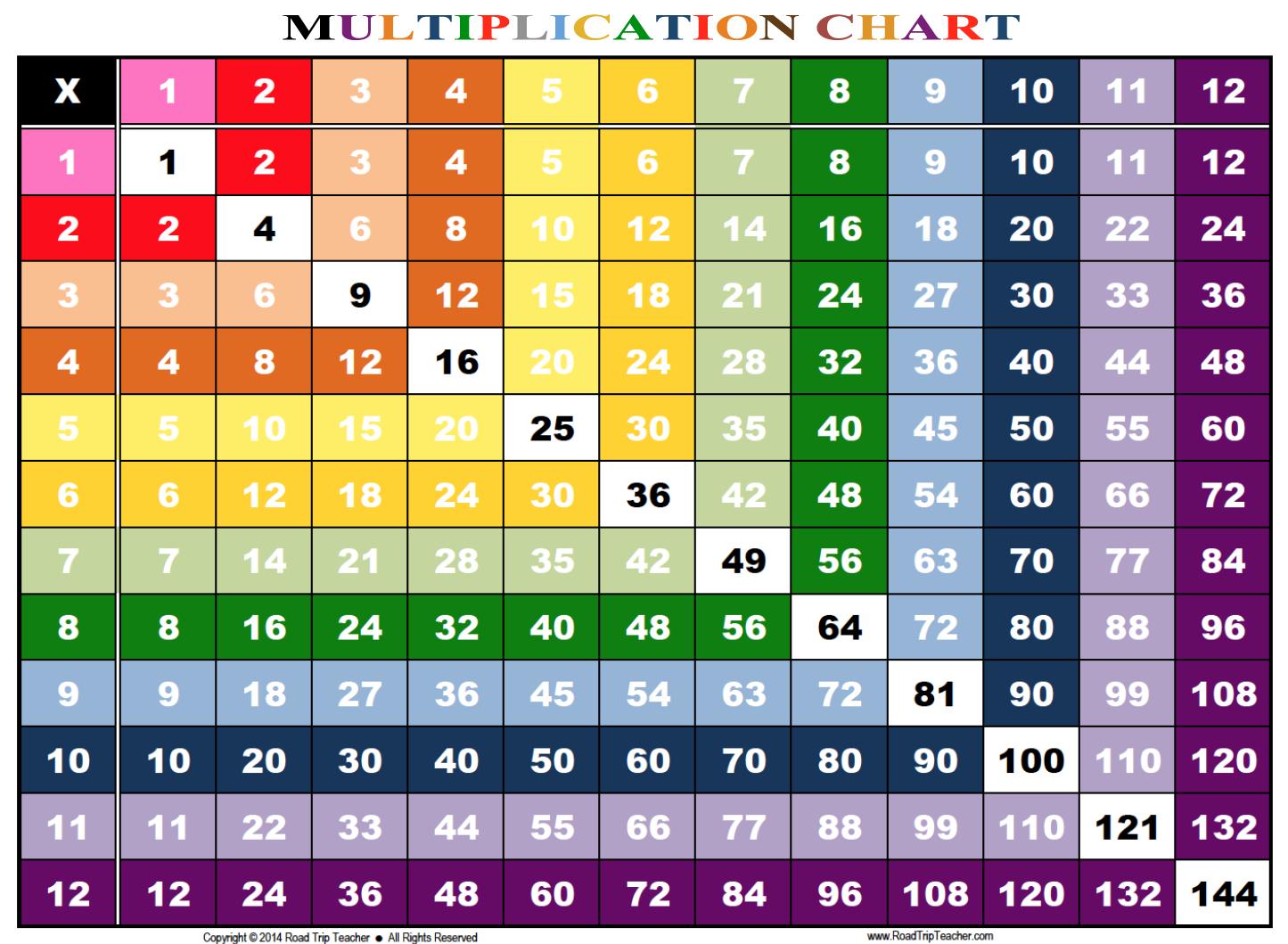 Multiplication Chart 1 12 Printable | Math | Multiplication Chart - Free Printable Math Multiplication Charts