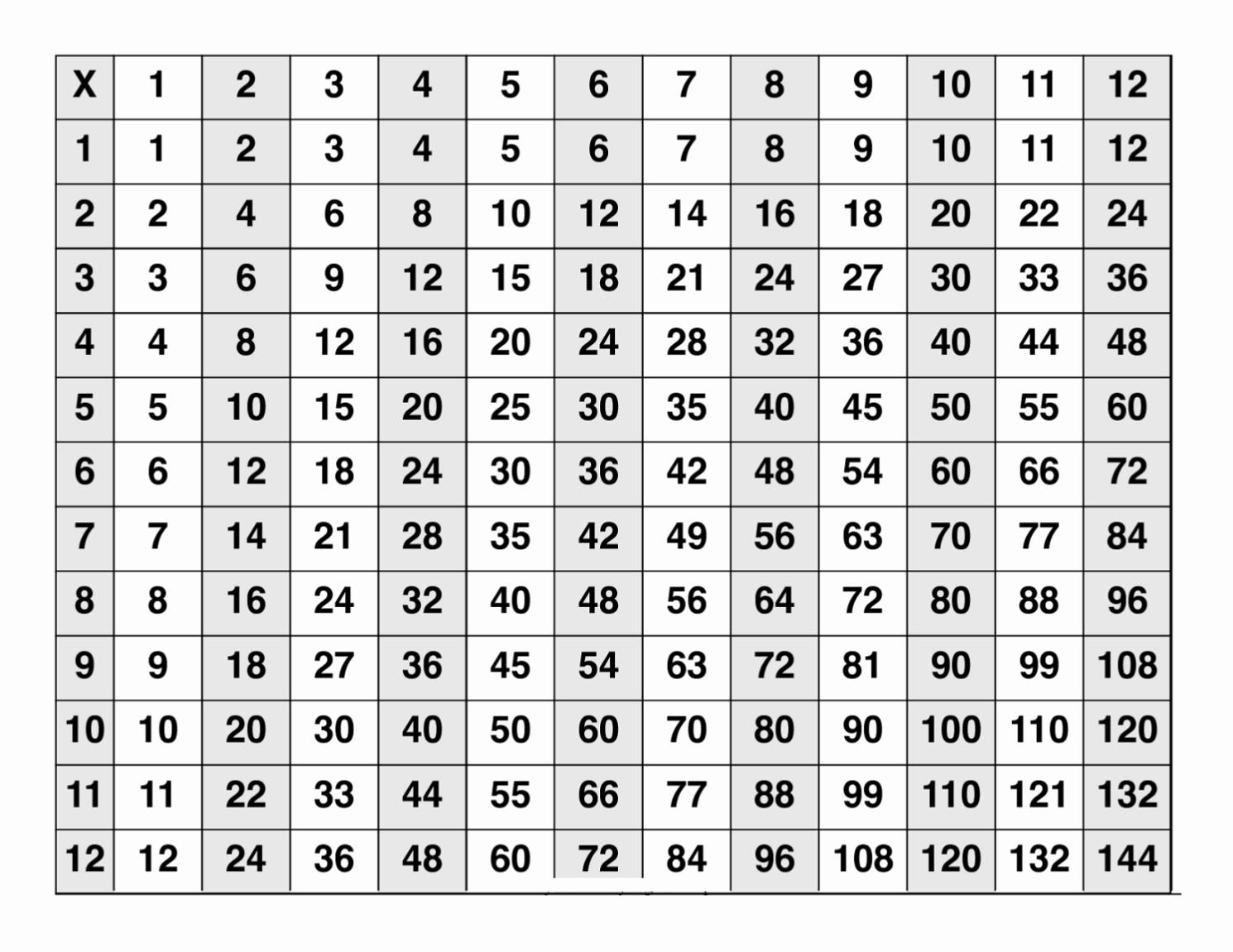 Printable Multiplication Chart And Free Printable Multiplication - Free Printable Multiplication Table