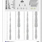 Roman Numerals Chart [Updated] This Version Of The Roman Numerals   Free Printable Roman Numerals Chart