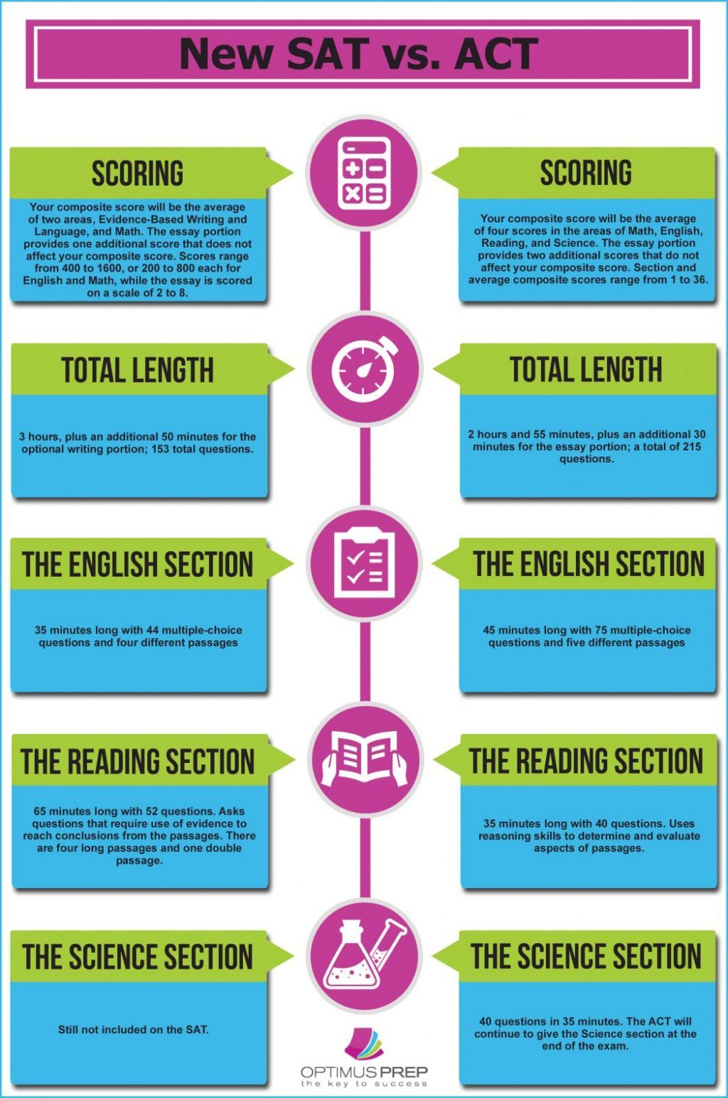 This Infographic Compares The New Sat Test Format Vs Act Math - Free Isee Practice Test Printable
